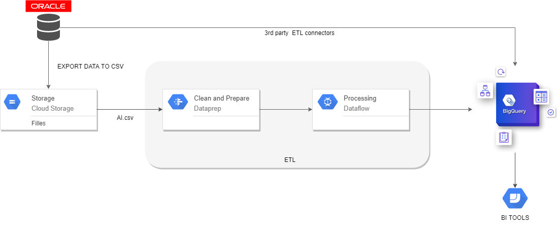 Oracle data (ETL) to Google BigQuery using Google Cloud