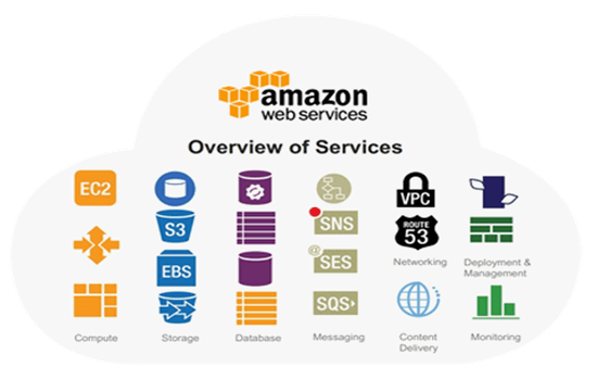 The Amazing World Of Amazon Web Services Aws By Bhakti Rane Bits And Pieces