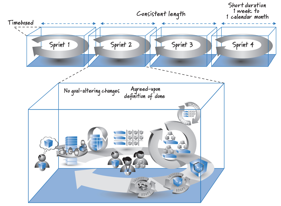 Source: Essential Scrum: A Practical Guide to the Most Popular Agile Process