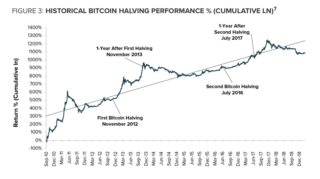 I remember the 2016 Bitcoin Halving — May 2020 will shock ...