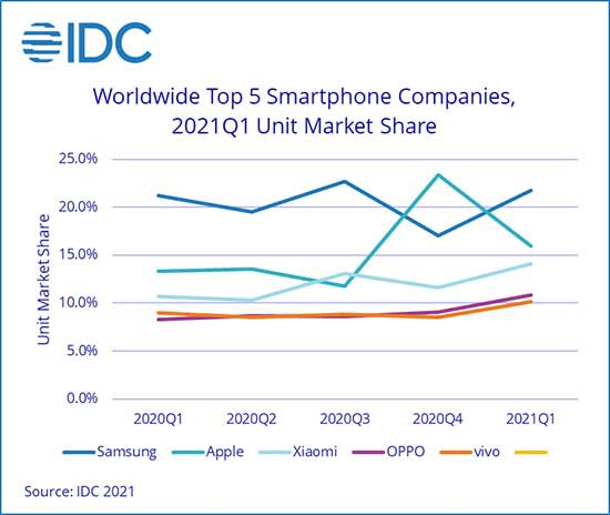 Samsung Returns to The Top Worldwide Smartphone Shipments From January to March - IDC Survey Claimed