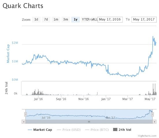 Cryptocurrency Bitcoin Ethereum Ripple Litecoin Everything You Need To Know In 2017 By Ruzbeh Bacha Cryptolinks Medium