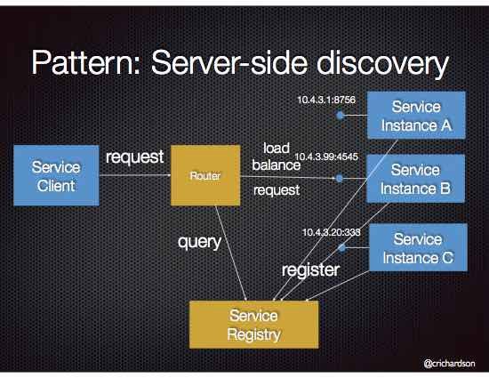 Useful Tools for Managing Complexity of Microservice Architecture