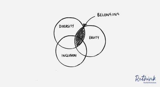 Diversity, inclusion, equity and belonging