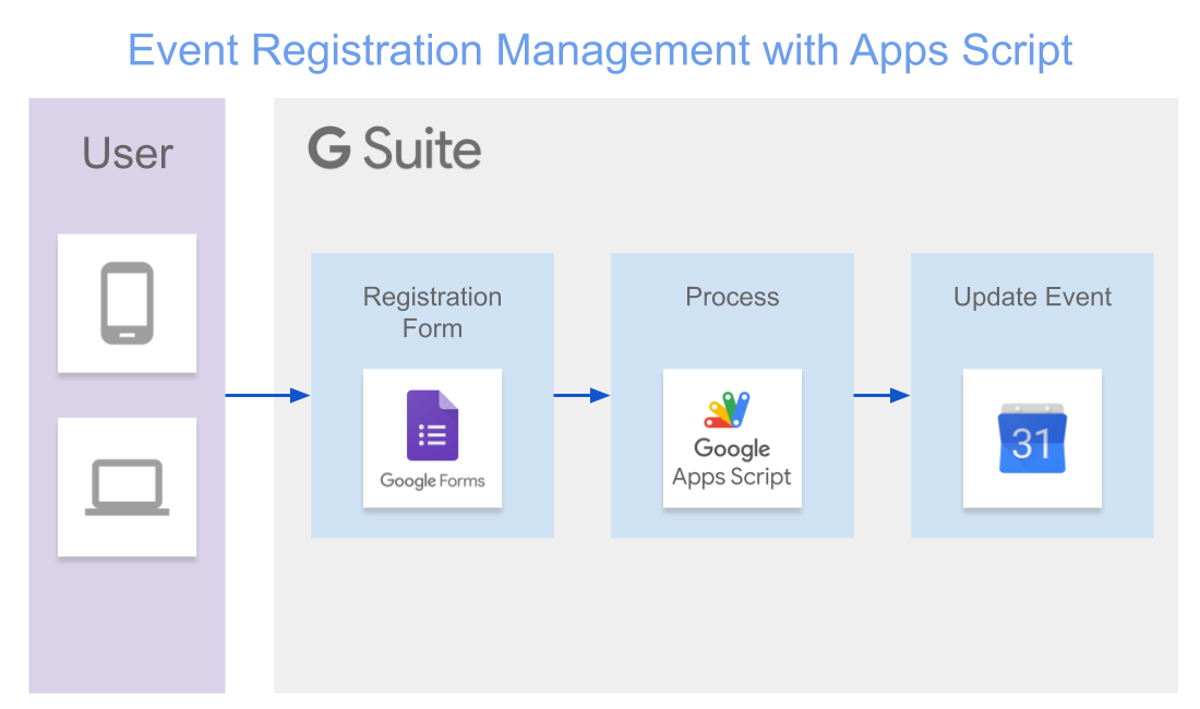 Manage Event Registration With Apps Script Google Calendar And Google Forms By Stephane Giron Medium