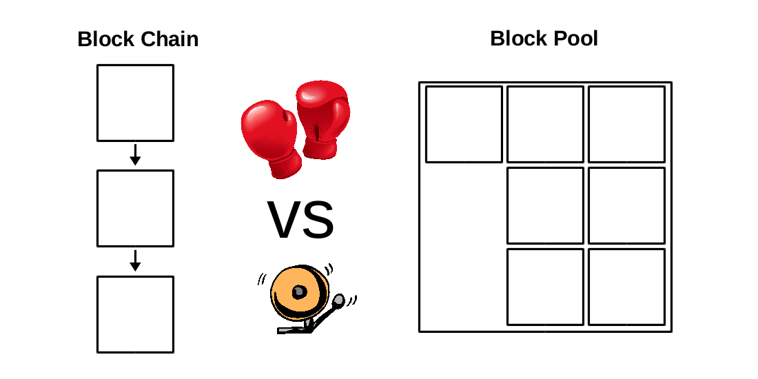 """Block Chains"" vs ""Block Pools"": A New Technology That Can Power a Decentralized Marketplace and Social Network"