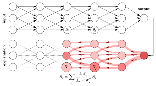 Layer-wise relevance propagation and other neural network