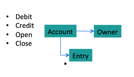 Account Design with Owner and multiple Entries