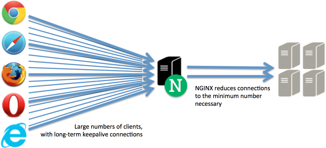 How to load Balancing NodeJs apps using Nginx? - Saman