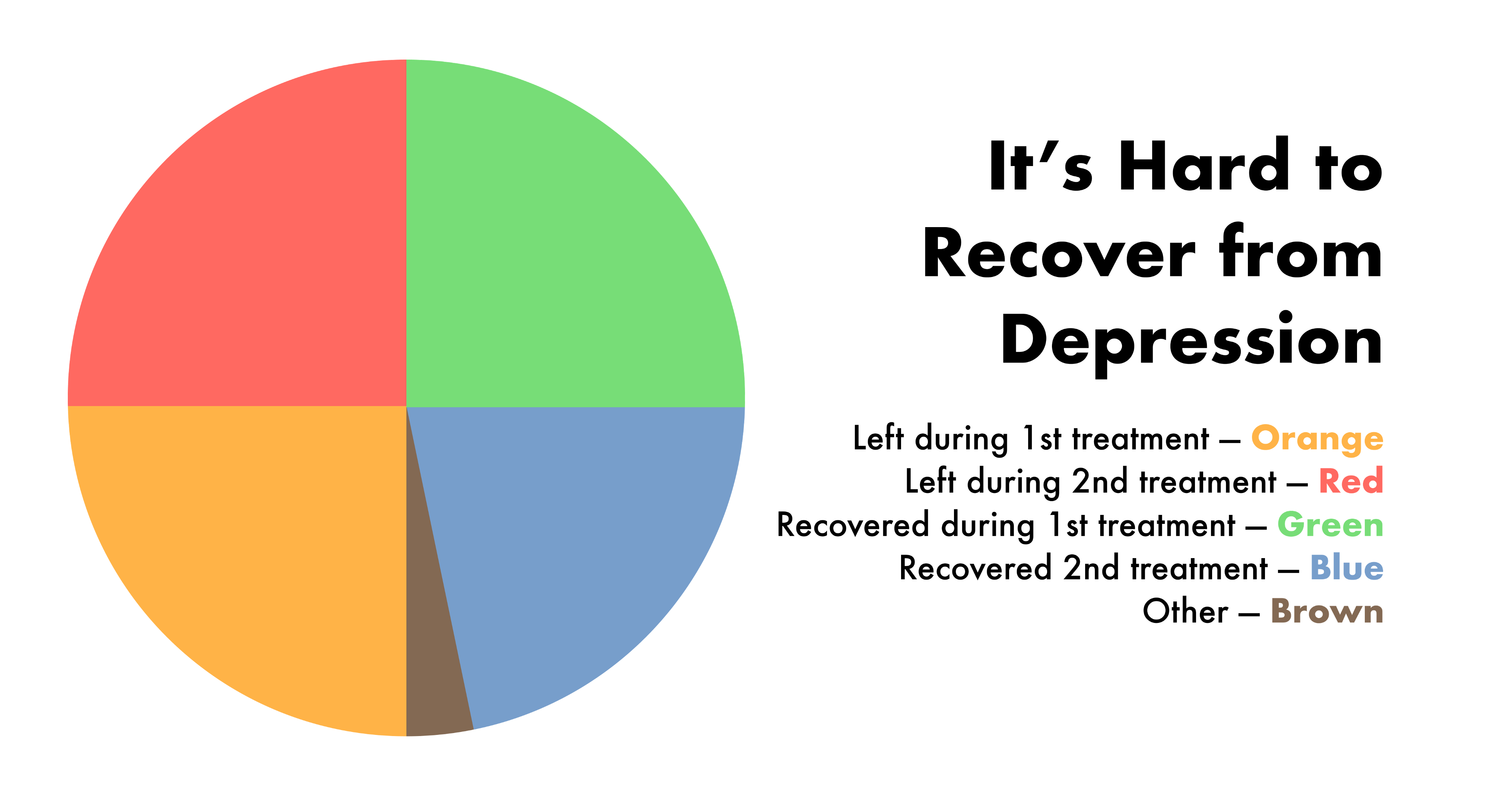 A pie chart about the of percent of people that recover from depression and that leave treatment prematurely.