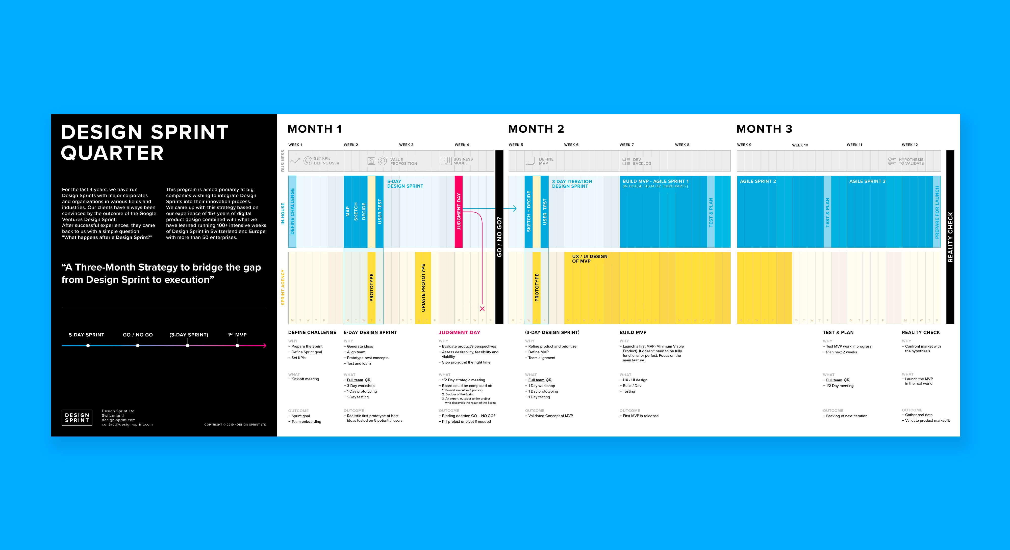 The Design Sprint Quarter Timeline