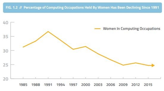 Percentage of computing occupations held by women has been declining since 1991