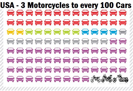 USA - 100 new cars sold to every 3 new motorcycles