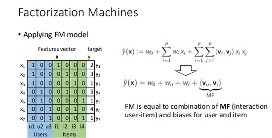 FM equation Workflow