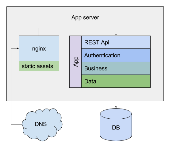From Monolith to Microservice Architecture on Kubernetes, part 1