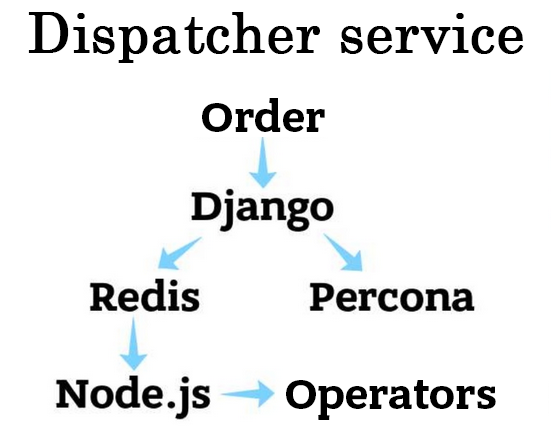 How We Built Failover Architecture For a Taxi Service Part 2