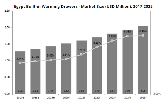 Egypt Built-in Warming Drawers—Market Size (USD Million), 2017–2025