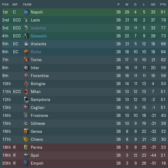 Football Manager 19: the return of 424 - Armchair Gaffer