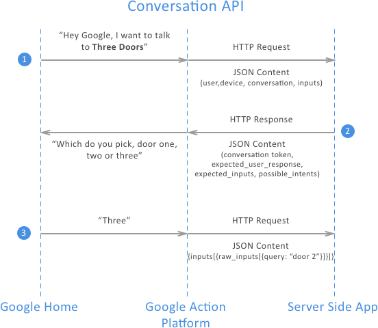Building your first Action for Google Home (in 30 minutes)