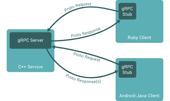 Bridging Rails & Node js with gRPC - Reverb com — Fretboards and