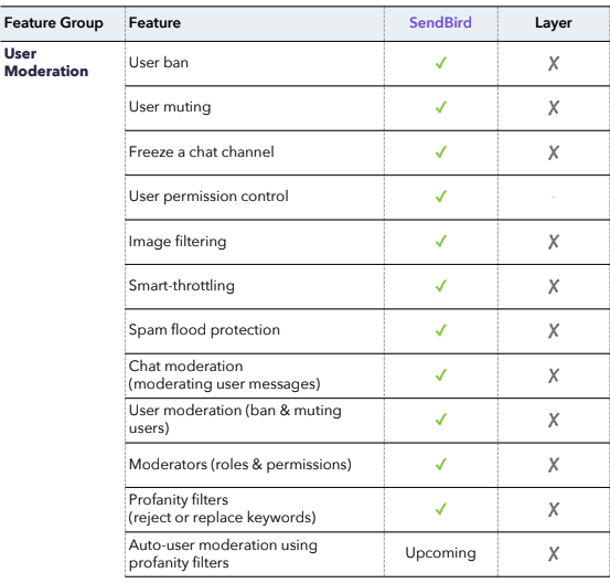 Product Comparison: SendBird Chat and Messaging vs  Layer