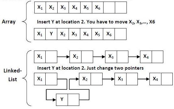 Depiction of changes to an array vs changes to a linked list.
