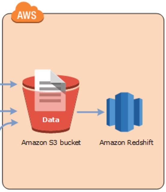 AWS Redshift — A Tiny Demo via Console and AWS CLI