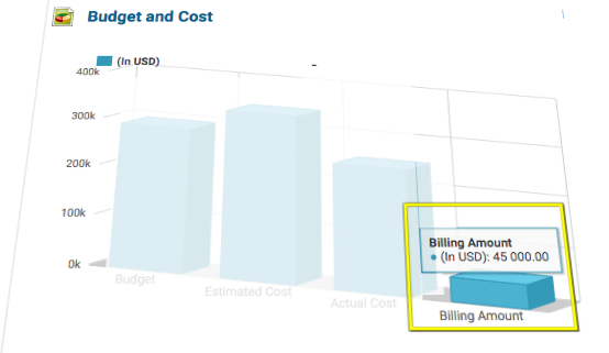 Project Billing- KPIs for Project Manager