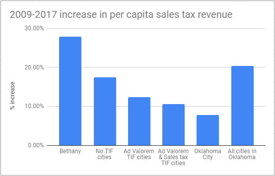 Oklahoma City Sales Tax >> A Study Of Tax Increment Financing Tif In Oklahoma