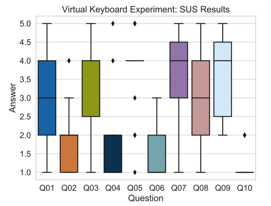 Virtual Keyboard Experiment: SUS Results