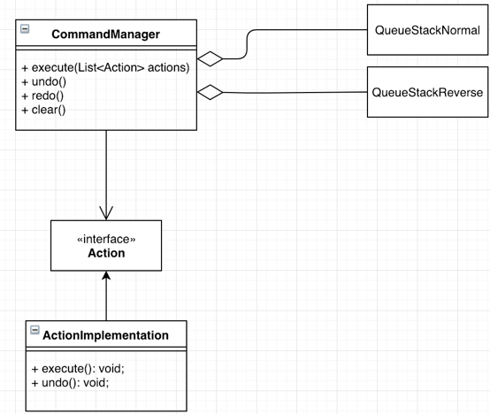 Support Undo Redo With Command Pattern Better Programming