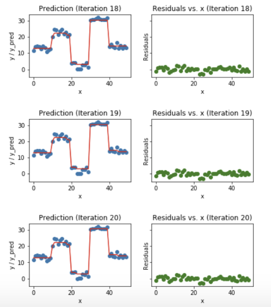 How to Generate Prediction Intervals with Scikit-Learn and