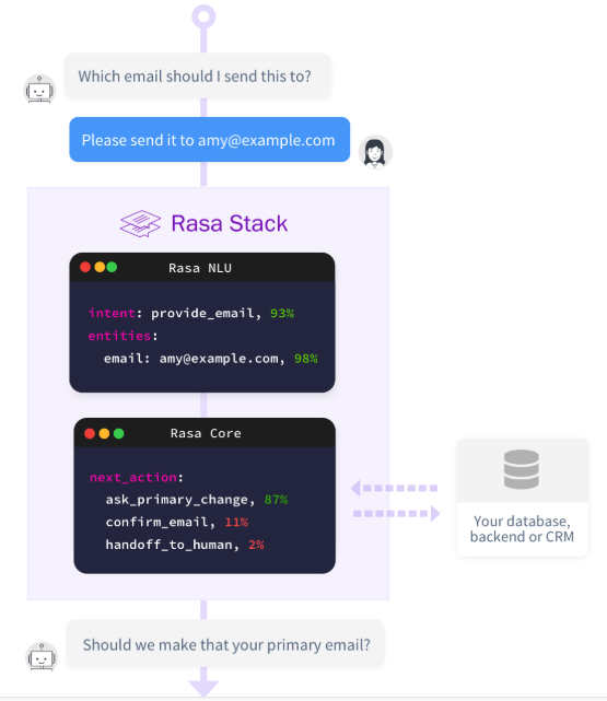 Building a Conversational Chatbot for Slack using Rasa and Python