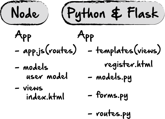 User SignUp Error Messages in Node vs  JavaScript vs  Python/Flask