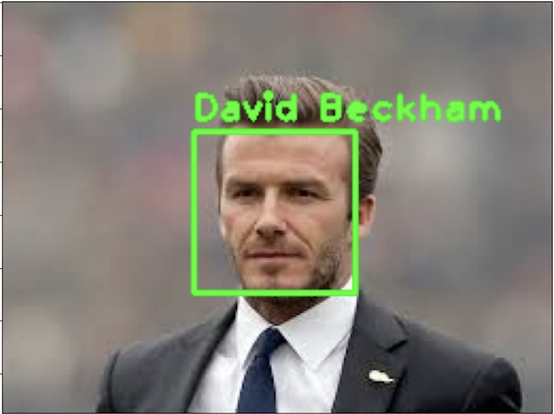 Implementing Face Recognition in 2 minutes