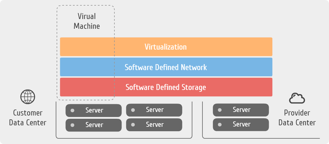 Software Defined Infrastructure