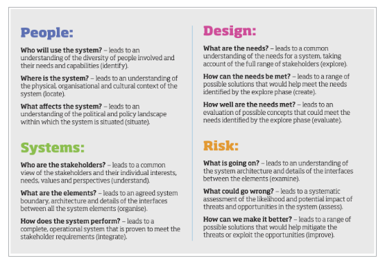 Image of 4 quadrants with different questions focused on People, Systems, Design and Risks.
