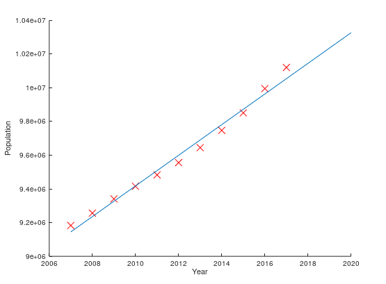 Predict Population Growth Using Linear Regression — Machine Learning