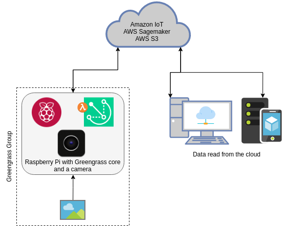 AWS Greengrass the forefront of edge computing - Smile Innovation