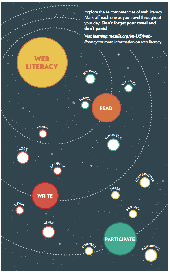 Library Remixes of Mozilla's Web Literacy Curriculum