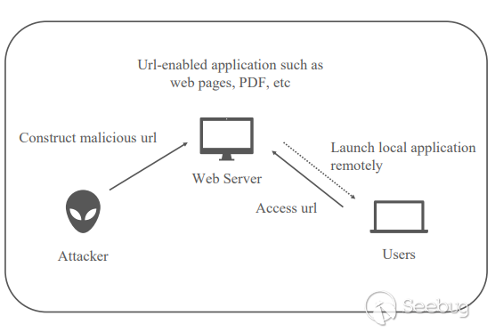 Analysis of the Security Issues of URL Scheme in PC from CVE