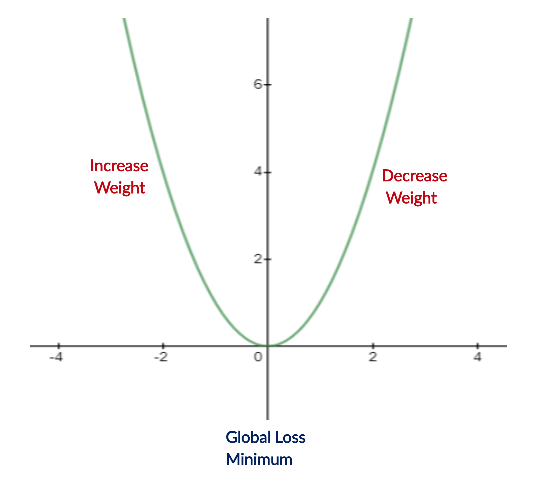Figure 18: Illustrating our function
