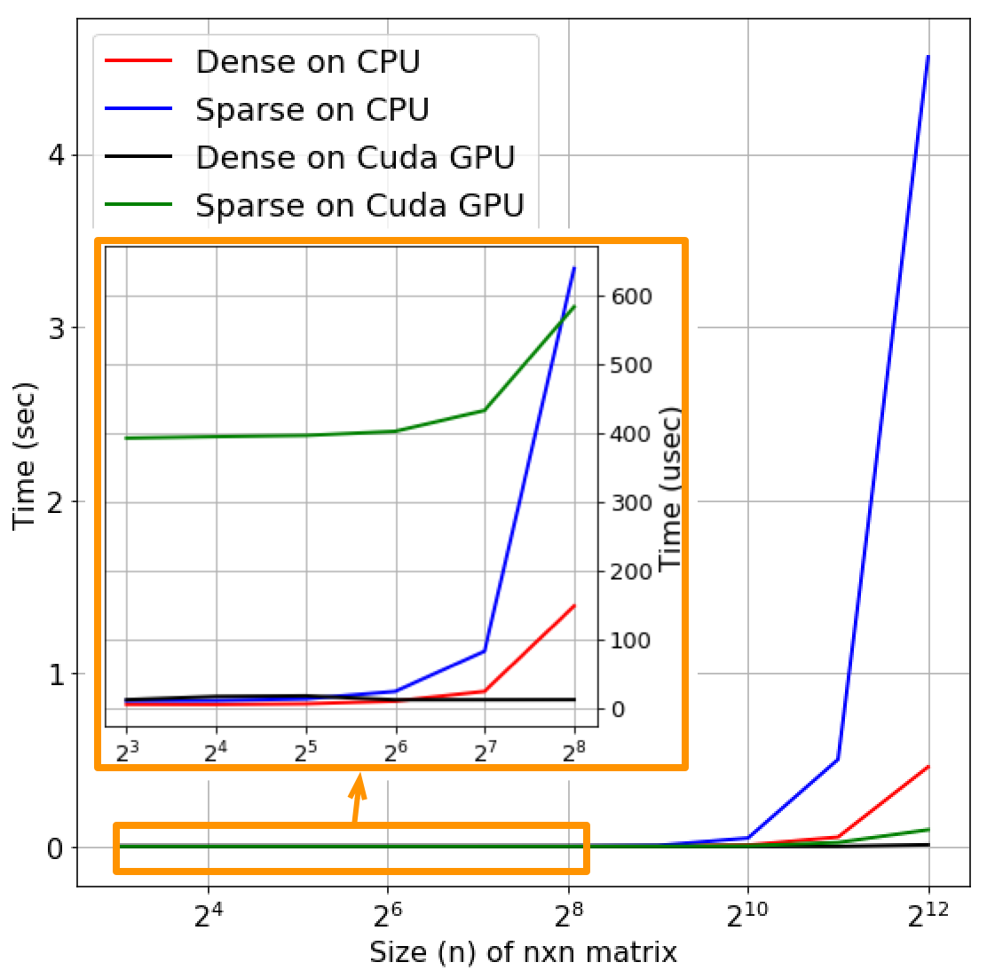 Sparse Matrices in Pytorch - Towards Data Science