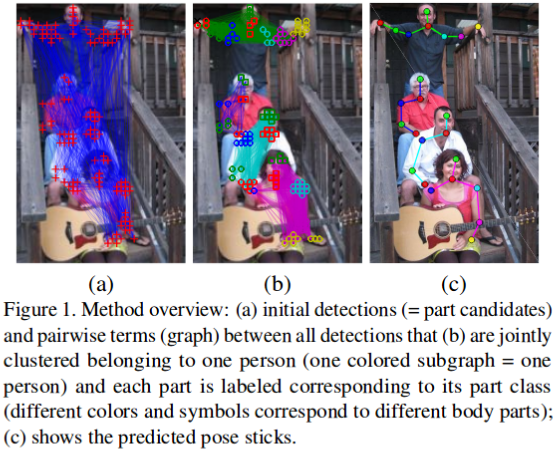 An Overview of Human Pose Estimation with Deep Learning