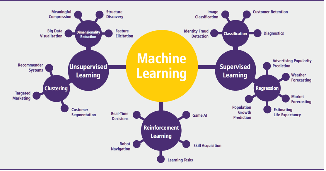 Which Machine Learning Algorithm Should You Use By Problem ...