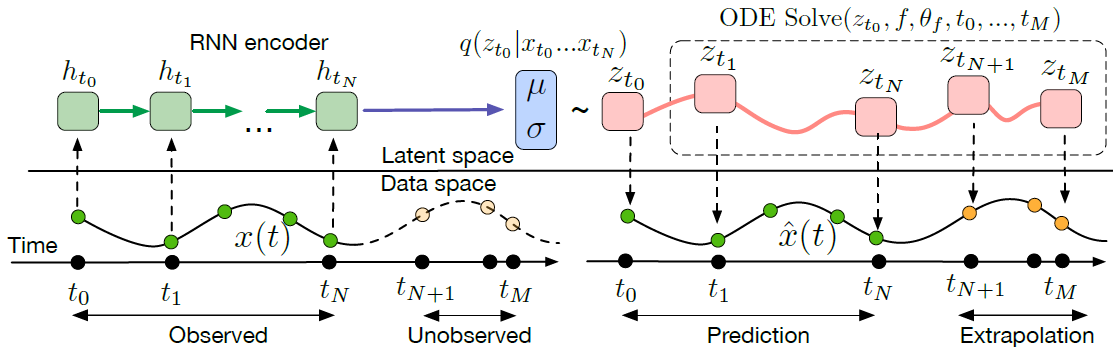 Paper Summary: Neural Ordinary Differential Equations