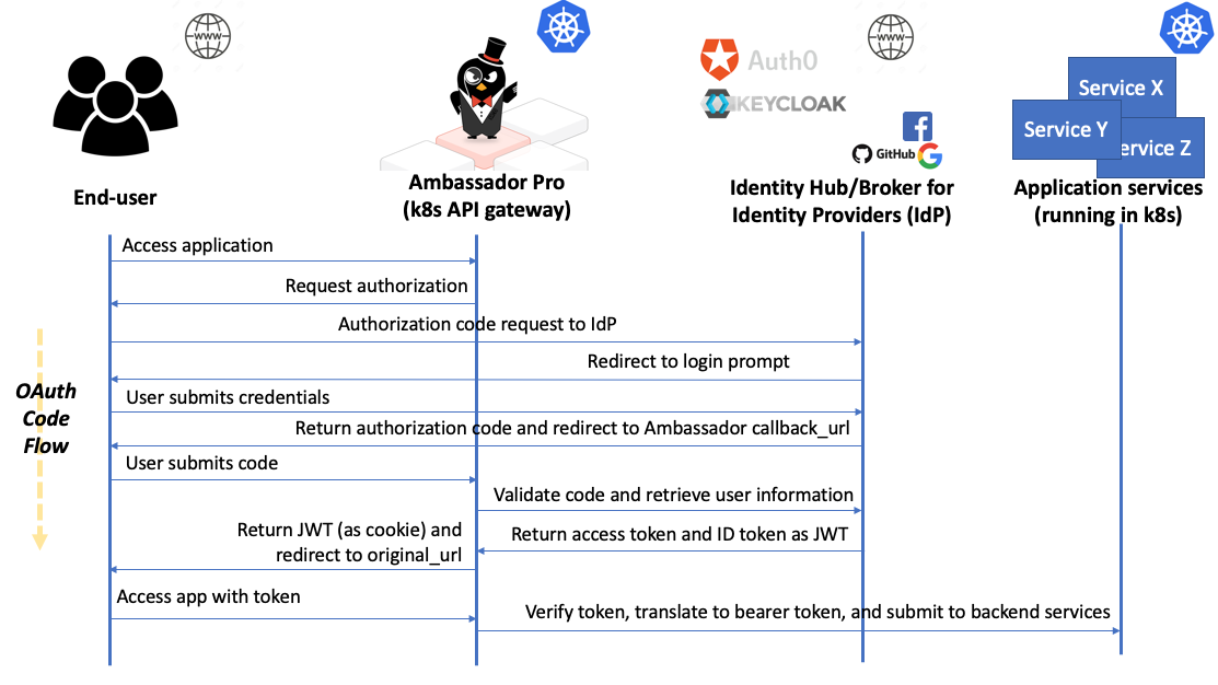 Implementing Authentication with the Ambassador API Gateway