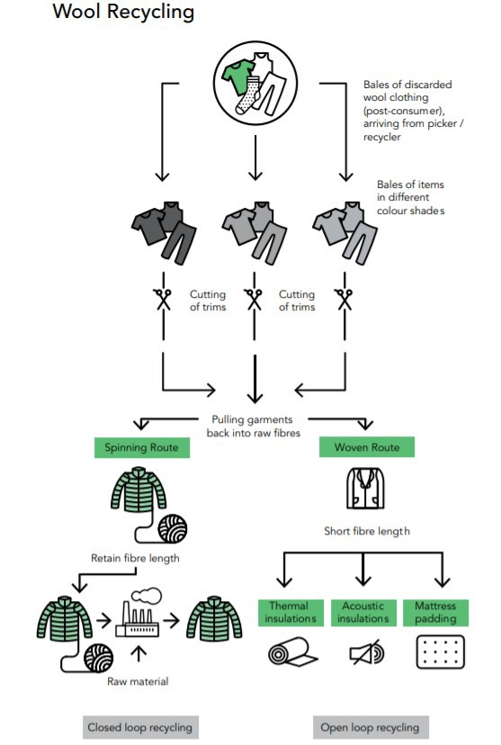 The open and closed loop recycle system of wool.