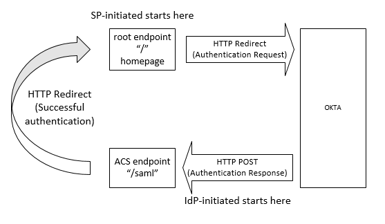 Okta Authentication using SAML simplified (Python version)