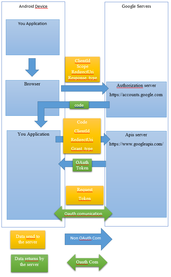 OAuth 2 on Android (Principles using Google Apis) - android2ee